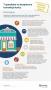 7 sposobów na bezpieczne transakcje kartą w punkcie sprzedaży