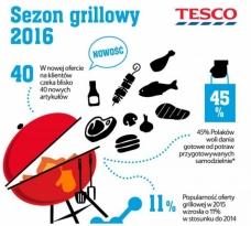 Tesco rozszerza ofertę produktów na grilla