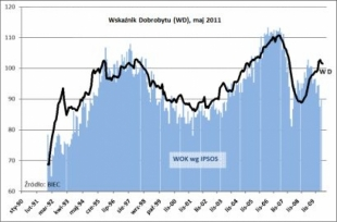 BIEC: Wskaźnik Dobrobytu, maj 2011